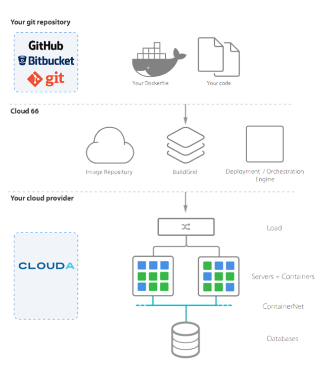 cloud66 diagram